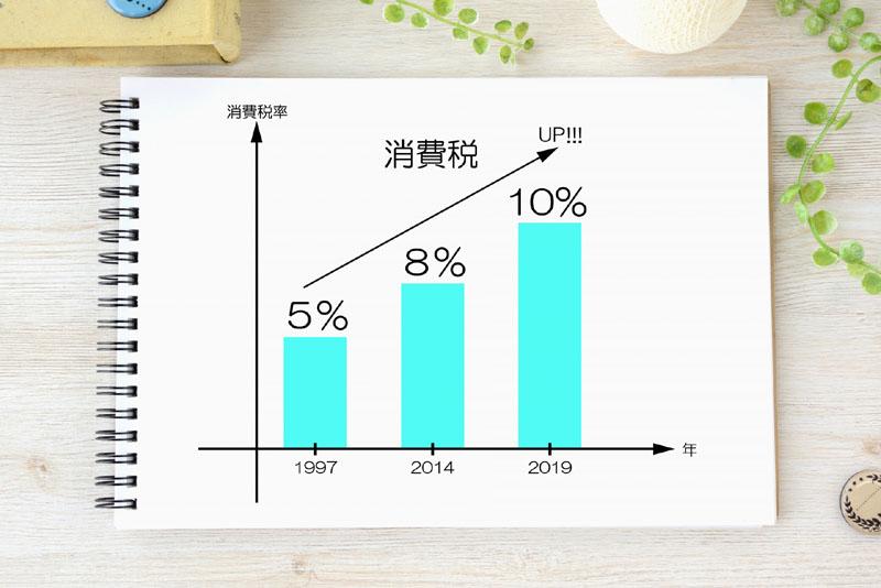 【消費税対策】2つの税率が使える便利な電卓